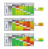 MSI Optix G27CQ4 Response Time Table