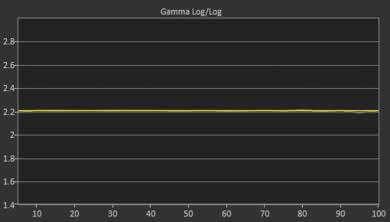 LG E8 Post Gamma Curve Picture