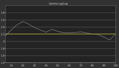 Samsung Q7CN Pre Gamma Curve Picture