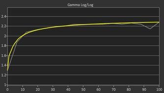 Dell UltraSharp U2721DE Post Gamma Curve Picture
