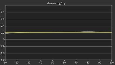 Samsung KS9500 Post Gamma Curve Picture