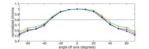 ASUS ROG Swift PG279QZ Vertical Chroma Graph