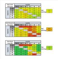 ASUS ProArt PA148CTV Response Time Table