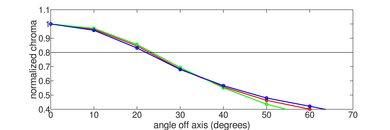 Samsung Q7FN Chroma Graph
