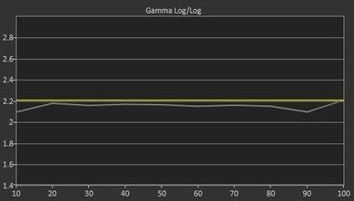 LG LF5500 Pre Gamma Curve Picture