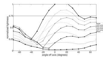 ViewSonic XG2402 Vertical Lightness Graph