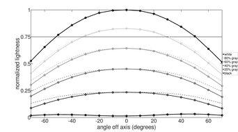 Dell S2721D Horizontal Lightness Graph