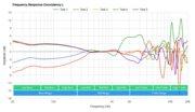 SteelSeries Arctis 7P Wireless Consistency L