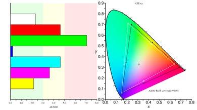 Philips Momentum 436M6VBPAB Color Gamut ARGB Picture
