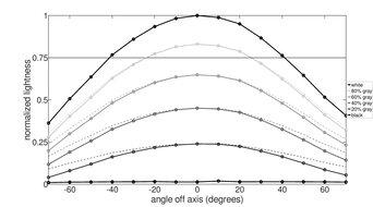 LG 27GN950-B Horizontal Lightness Graph