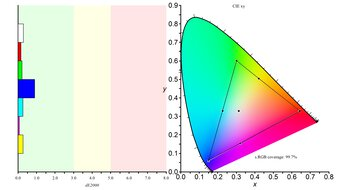 Gigabyte M28U Color Gamut sRGB Picture