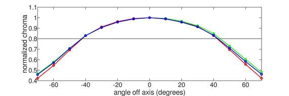 LG 34GP950G-B Horizontal Chroma Graph
