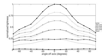 LG 32GN50T-B Vertical Lightness Graph