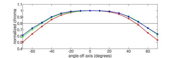 Acer Nitro VG271 Horizontal Chroma Graph