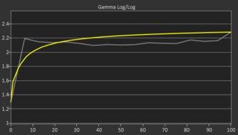 ASUS TUF Gaming VG27WQ1B Pre Gamma Curve Picture