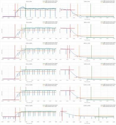 LG UJ7700 Response Time Chart