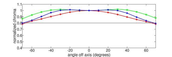 LG 48 C1 OLED Vertical Chroma Graph