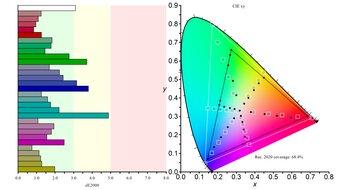 LG 34GN850-B Color Gamut Rec.2020 Picture