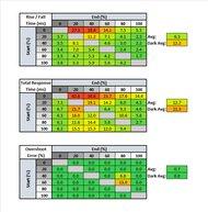 Gigabyte G32QC Response Time Table