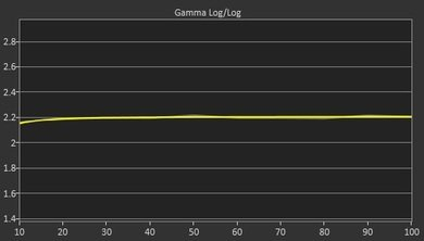 LG LF5500 Post Gamma Curve Picture