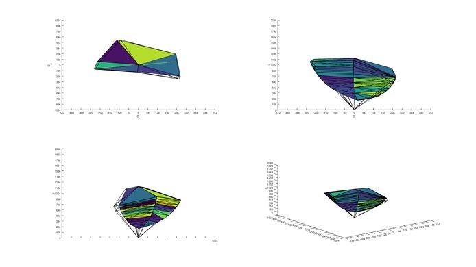 Dell U3417W sRGB Color Volume ITP picture