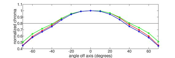 HP X24ih Vertical Chroma Graph