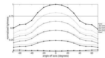 Dell UltraSharp U2520D Vertical Lightness Graph