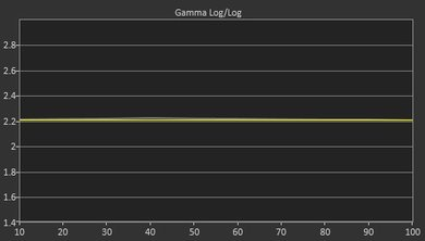 LG UH9500 Post Gamma Curve Picture