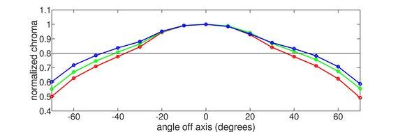 Acer Predator X25 bmiiprzx Horizontal Chroma Graph