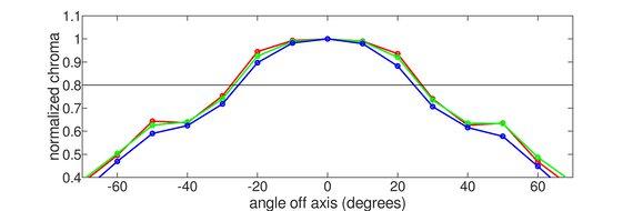 AOC 24G2 Horizontal Chroma Graph