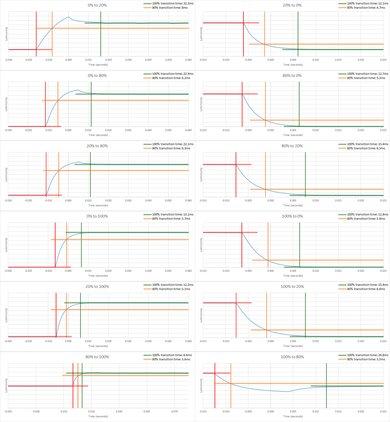LG 27UD58-B Response Time Chart