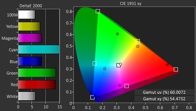Samsung KU6500 Color Gamut DCI-P3 Picture