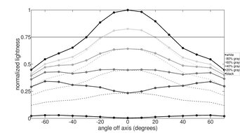 ASUS TUF Gaming VG34VQL1B Vertical Lightness Graph