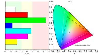 Gigabyte AORUS FI32U Color Gamut ARGB Picture