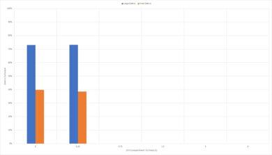 Roborock E4 Low Carpet Graph