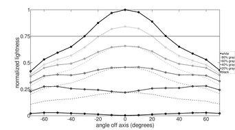 Dell S3220DGF Vertical Lightness Graph