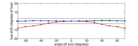 Dell U2518D Vertical Hue Graph