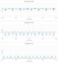 Sony X950G Backlight chart