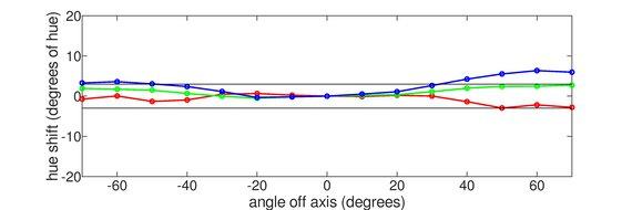 Mobile Pixels TRIO Vertical Hue Graph