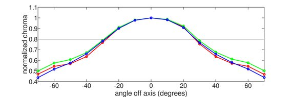 ASUS ROG Strix XG279Q Vertical Chroma Graph