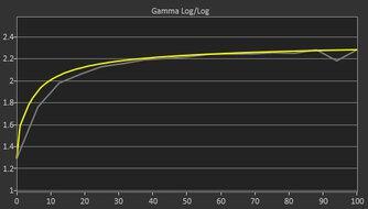 ViewSonic VG1655 Post Gamma Curve Picture