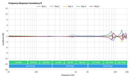 Jabra Elite 25e Wireless Consistency R