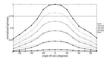 ViewSonic VG1655 Horizontal Lightness Graph
