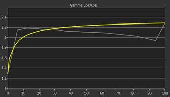 MSI Optix G272 Pre Gamma Curve Picture