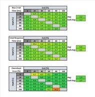 LG 27GN800-B Response Time Table