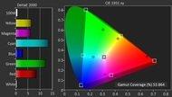 LG UF8500 Color Gamut DCI-P3 Picture