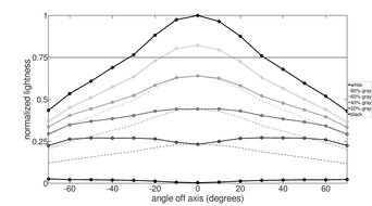 Samsung Odyssey G9 Vertical Lightness Graph