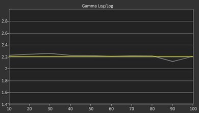 TCL FS3800 Pre Gamma Curve Picture