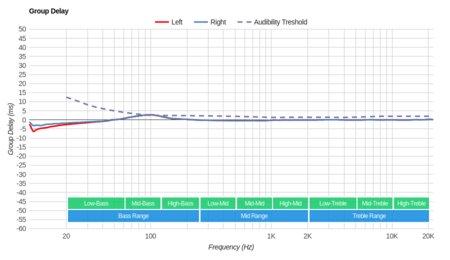 Altec Lansing True Evo Truly Wireless Group Delay