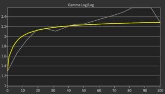 LG 27GL650F-B Pre Gamma Curve Picture